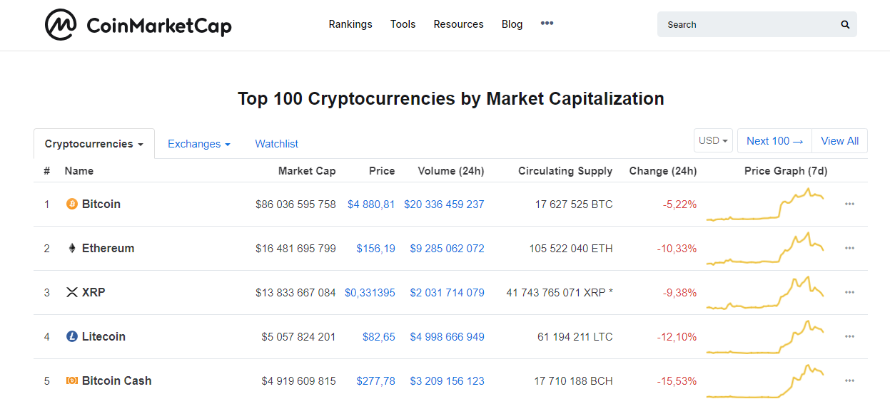 The best crypto price indices: how to be up-to-date in the crypto sector?