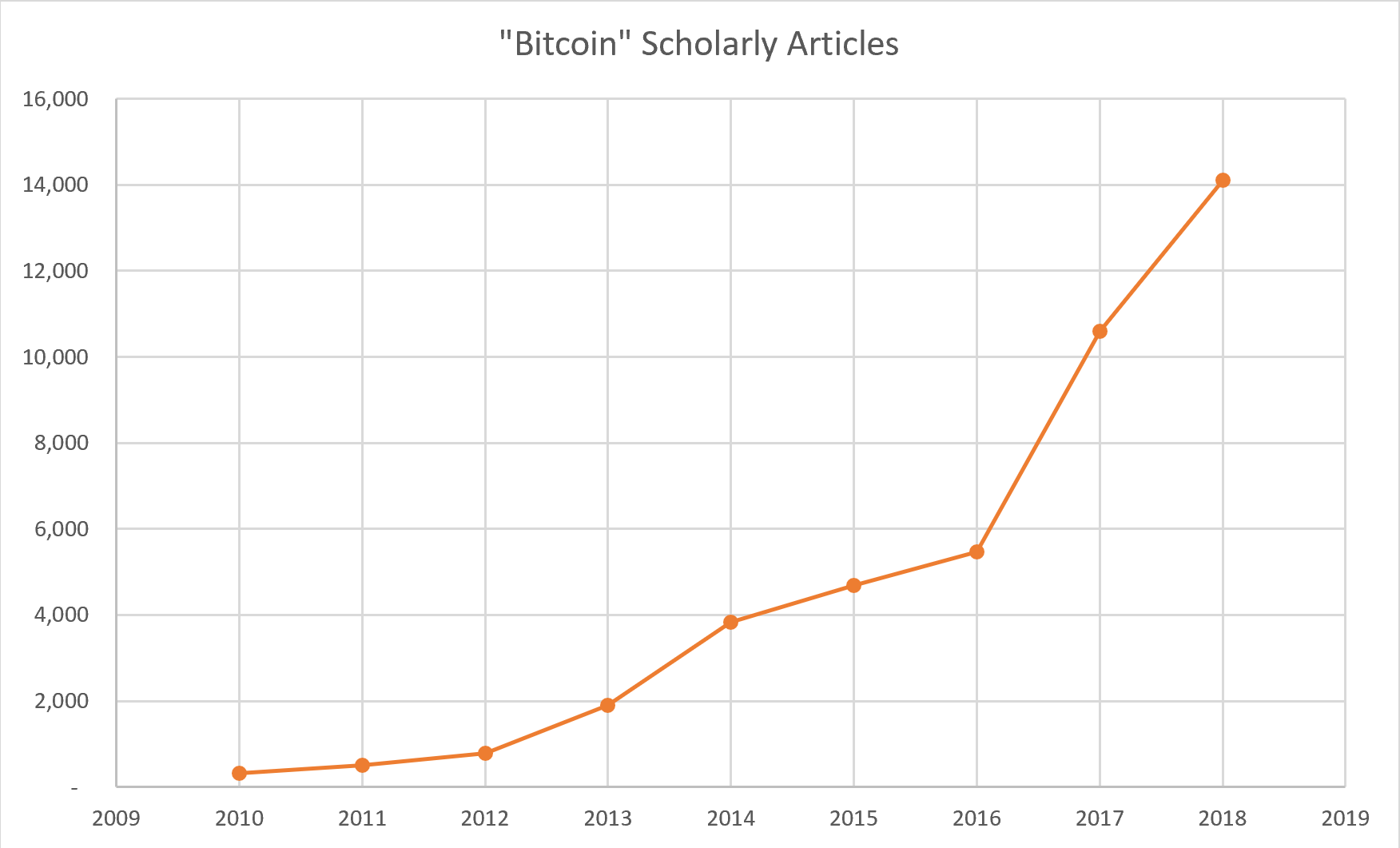 Bitcoin Scholarly Articles