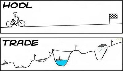 Hodl and trade