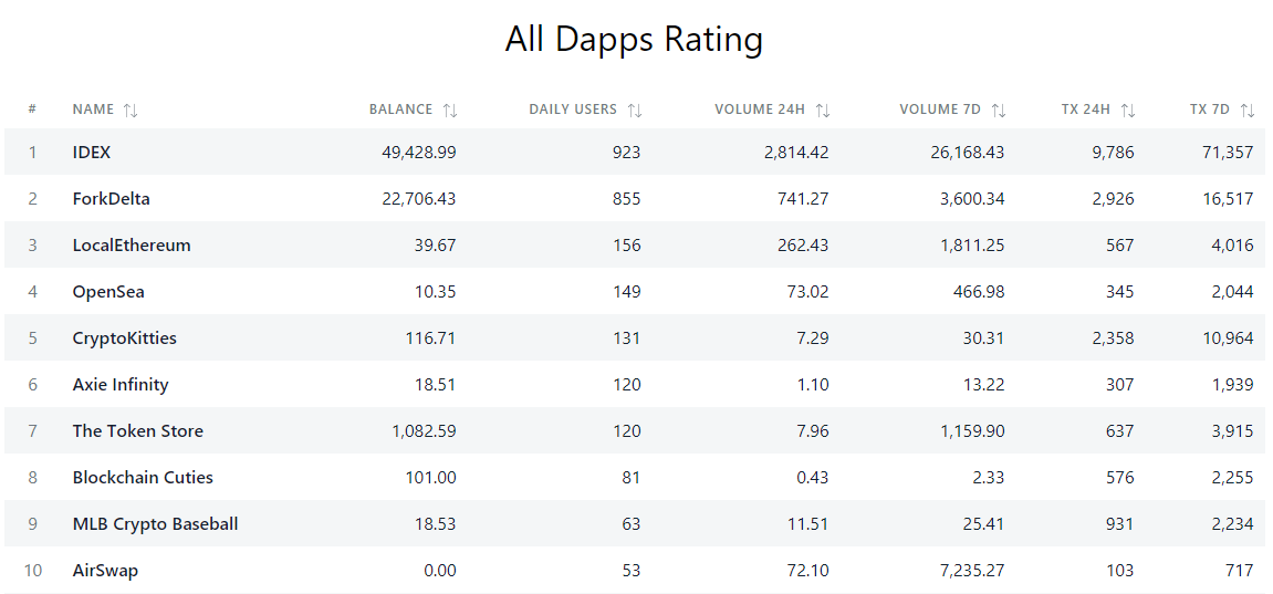 dApps Rating